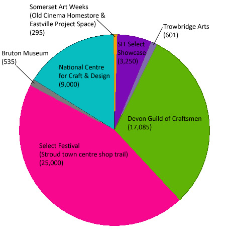 Piechart showing shiftWorks audience figures by venue (figures for each venue in brackets)